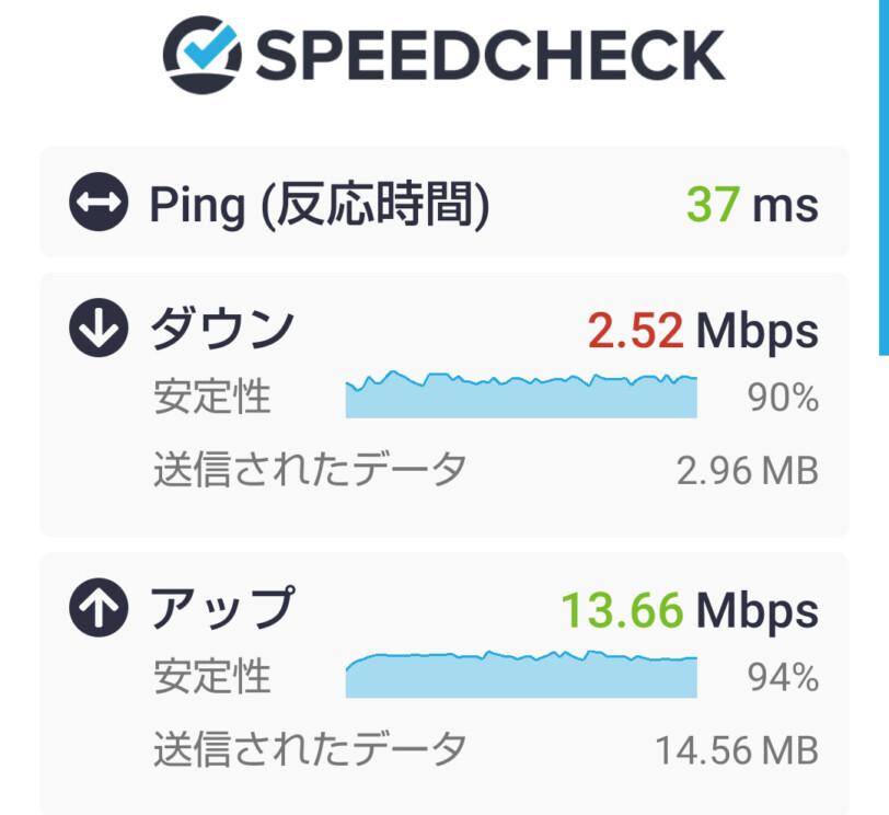 格安SIMのスマホ速度