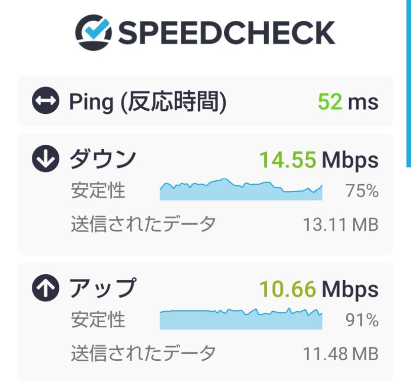 UN-LIMITの速度